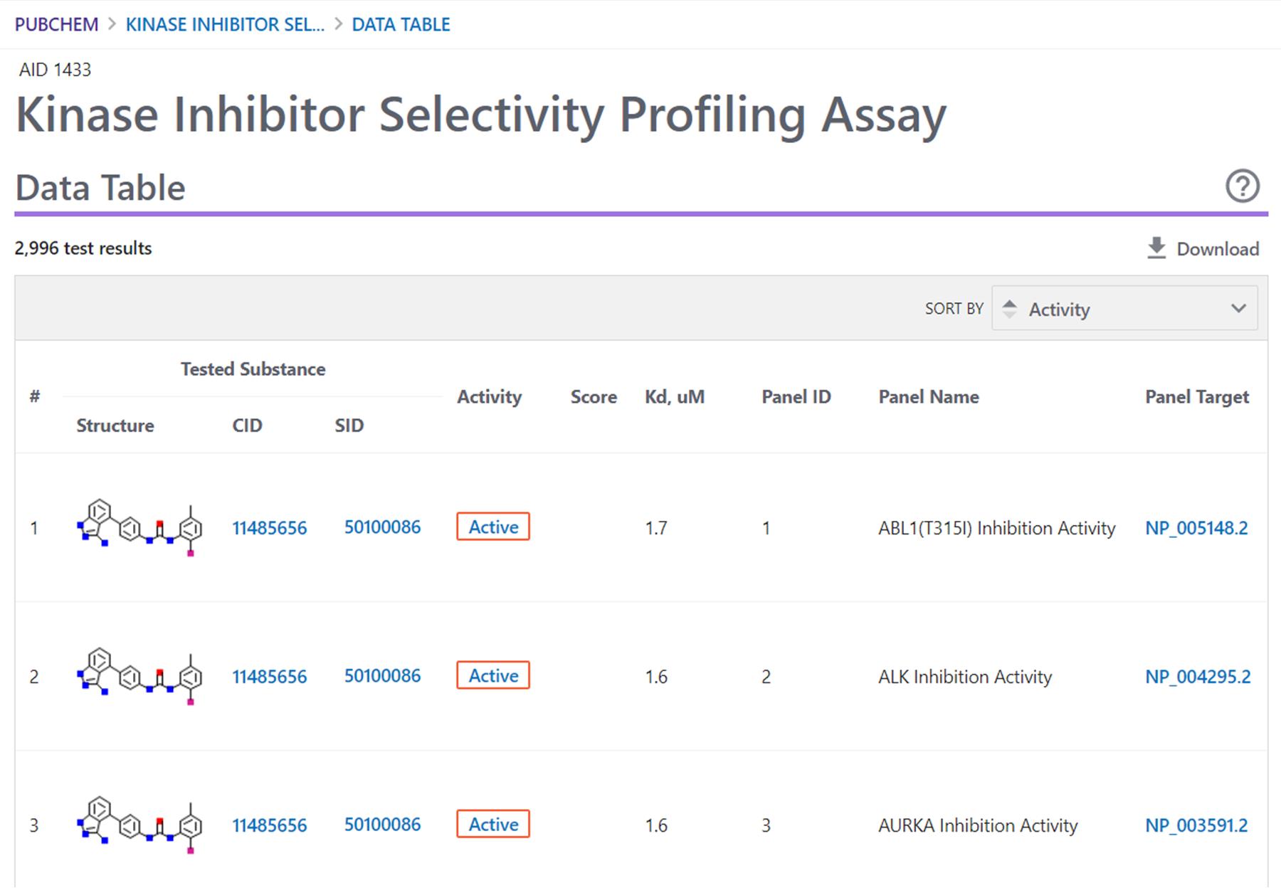 PubChem Assay Data table