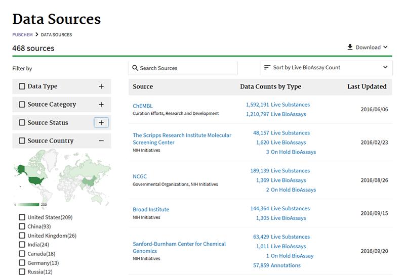 PubChem Data Sources