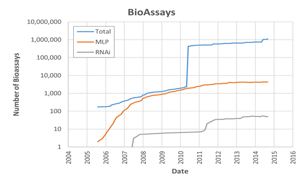 Growth in PubChem BioAssays