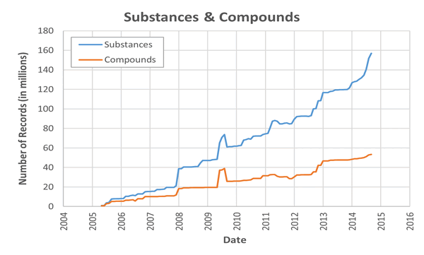 Growth in PubChem Substances and Compounds