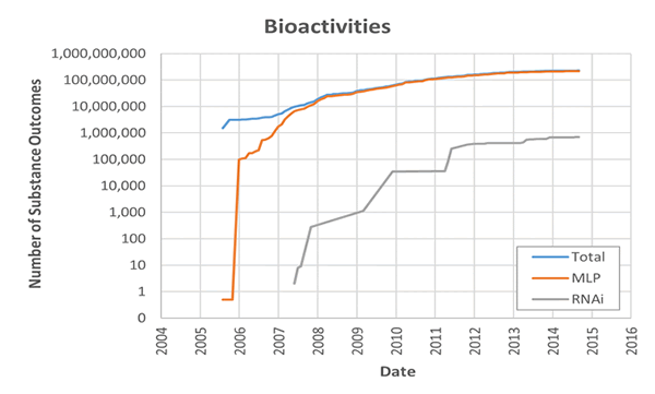 Growth in PubChem bioactivity outcomes