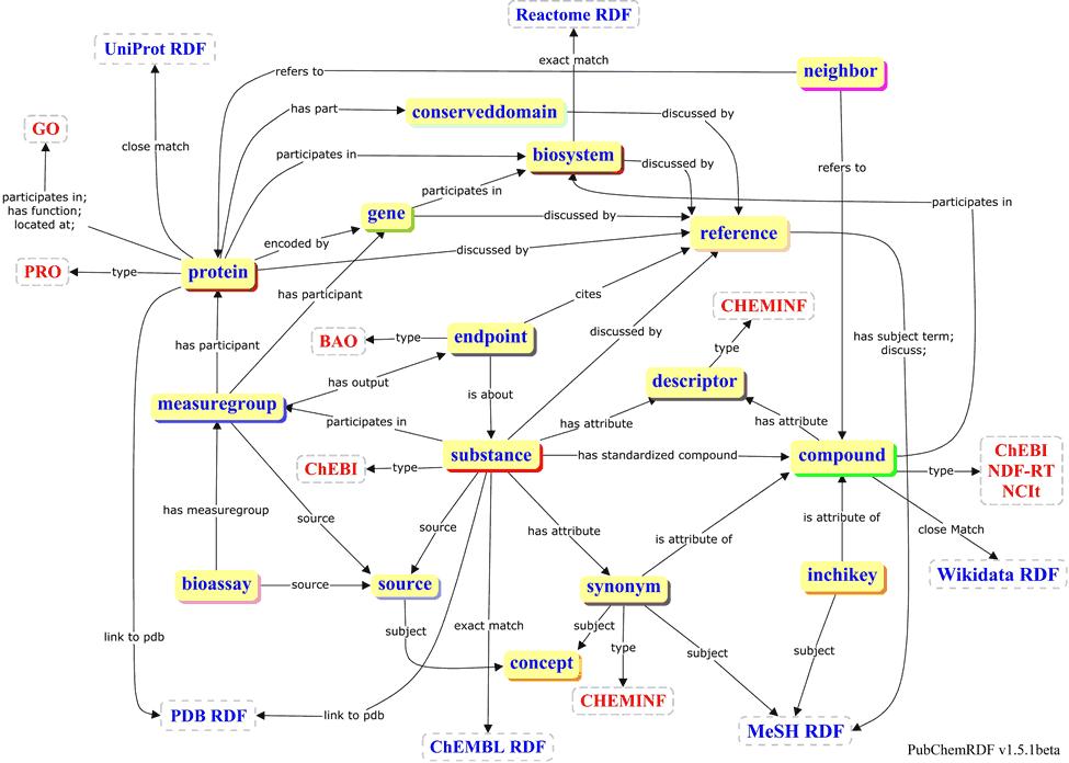 PubChem RDF v1.5-beta