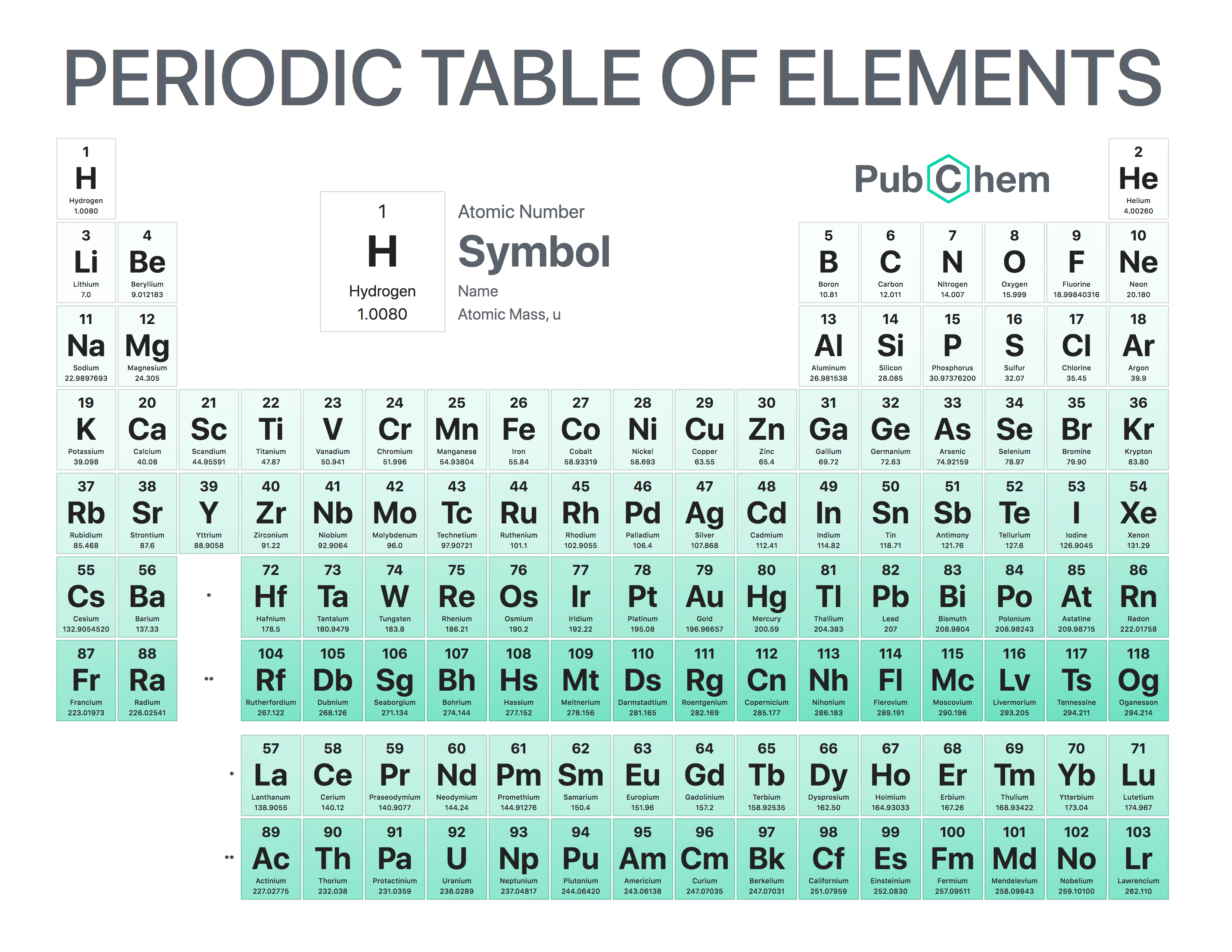 2.7: The Periodic TableRecommended articles